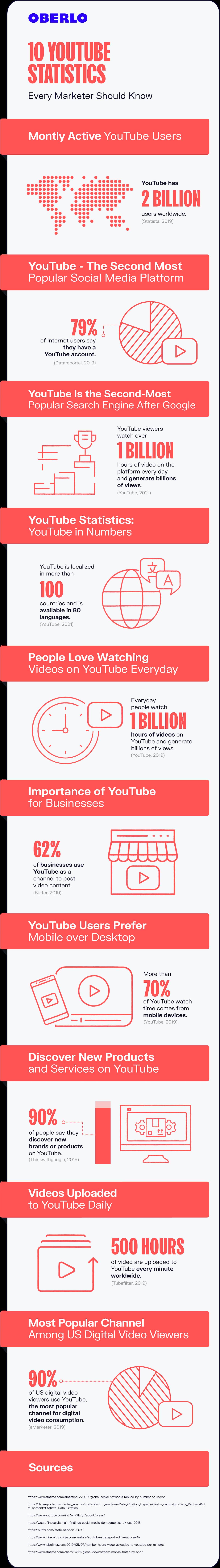 youtube statistics 2021