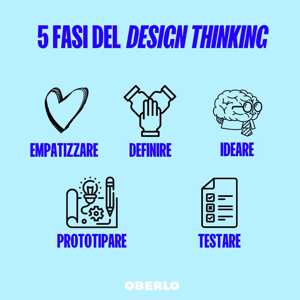 5 fasi del design thinking