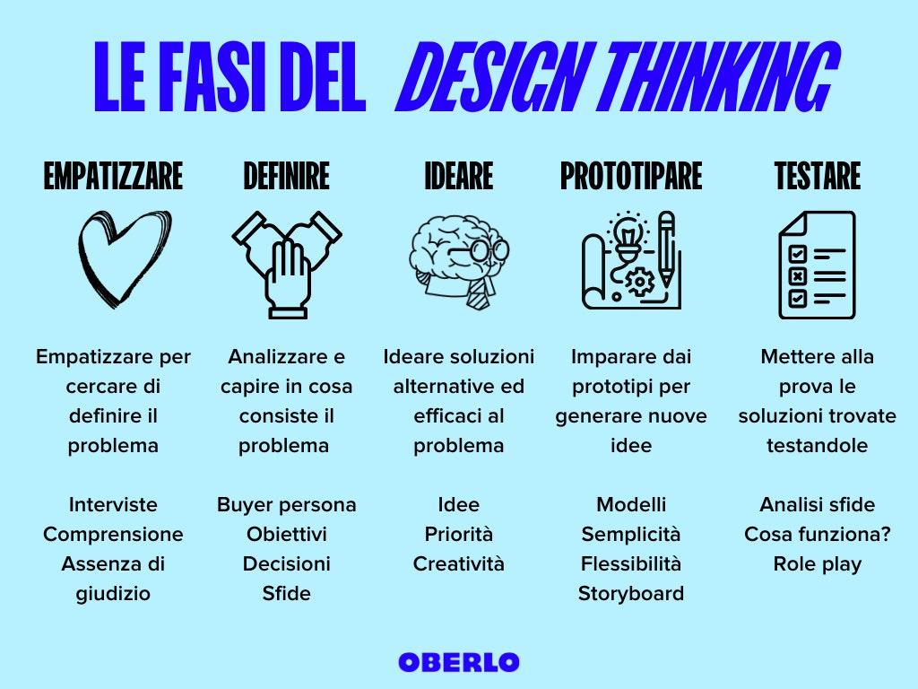 le fasi del design thinking