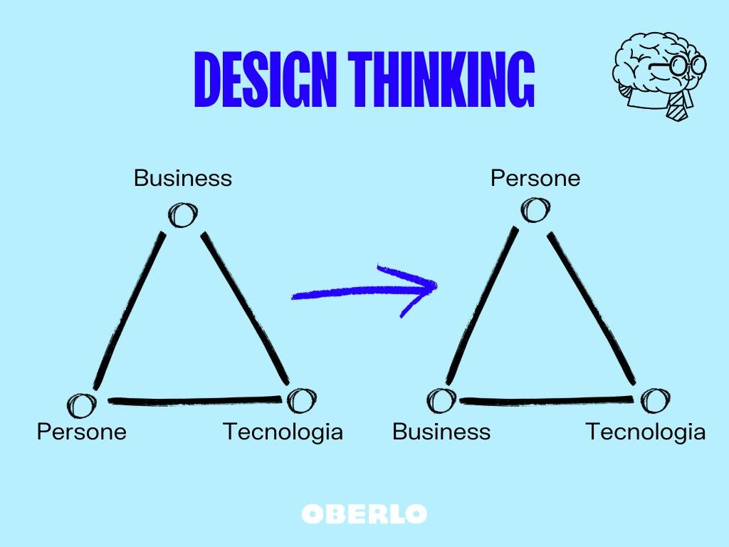 triangolo del business del design thinking