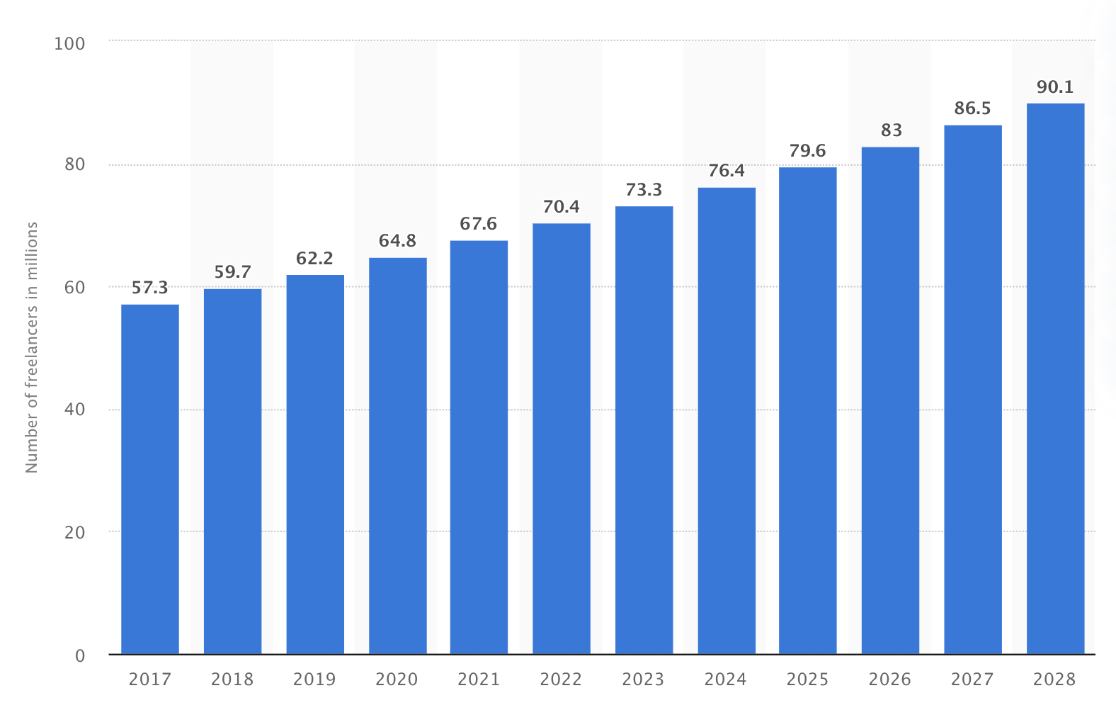 the number of gig workers in the US by year according to statista