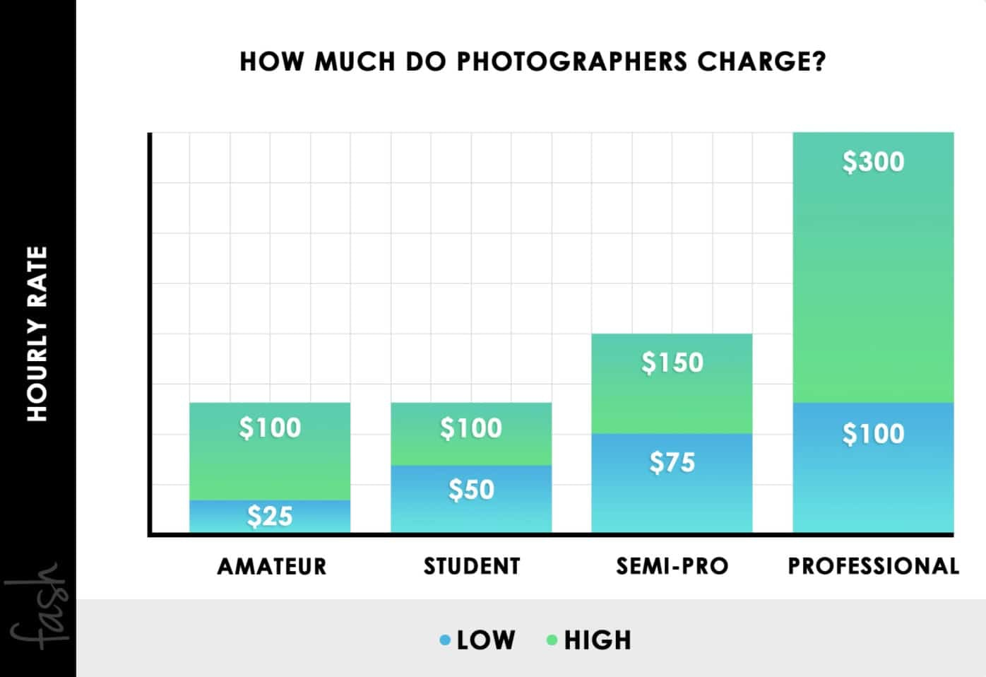 Fash How Much Do Photographers Charge Per Hour in USD