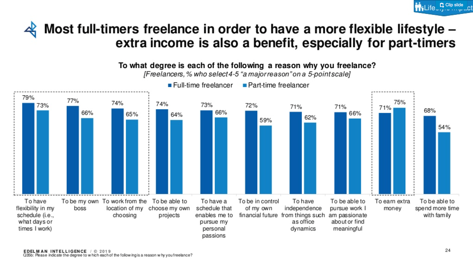Why people choose to be a freelancer