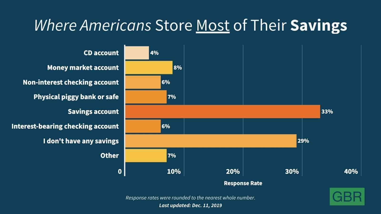 where americans store most of their saving via GBR