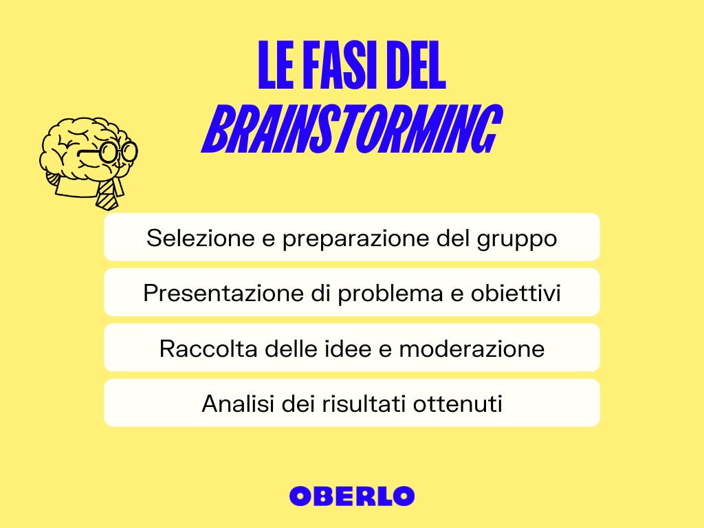 fasi brainstorming