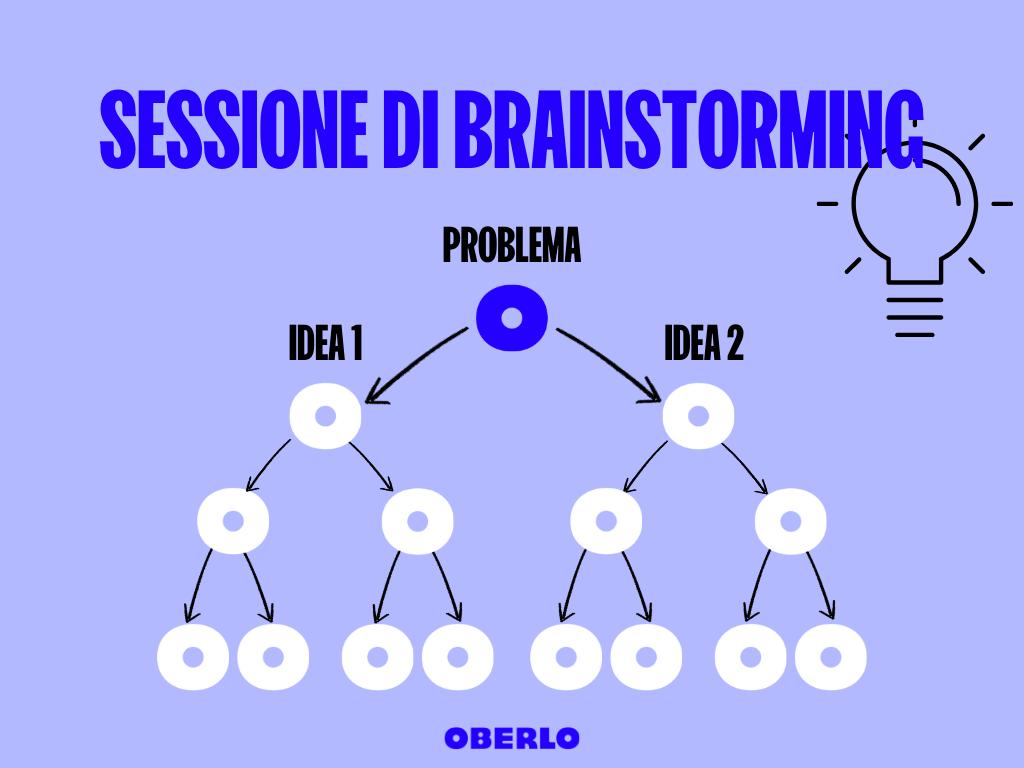 schema brainstorming