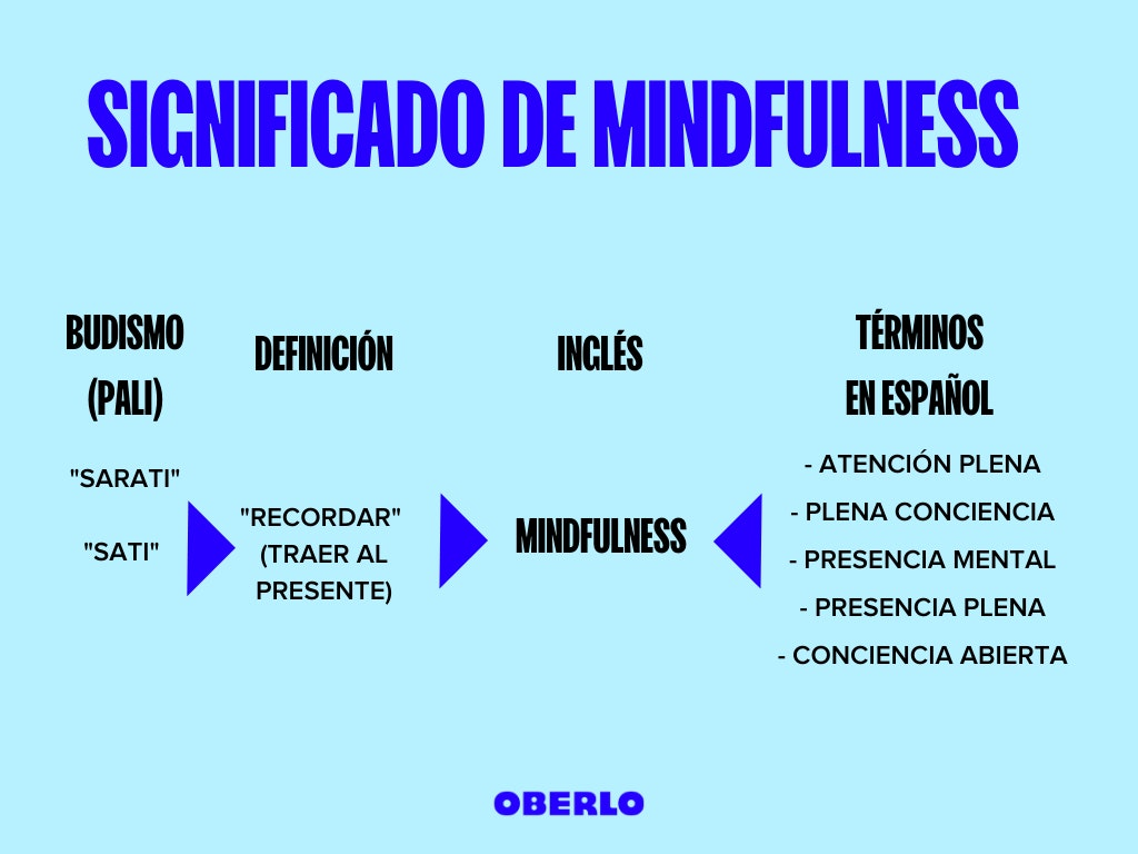 mindfulness significado