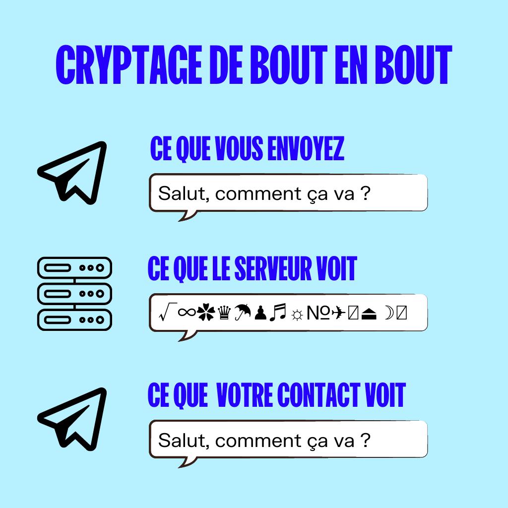 cryptage de bout en bout