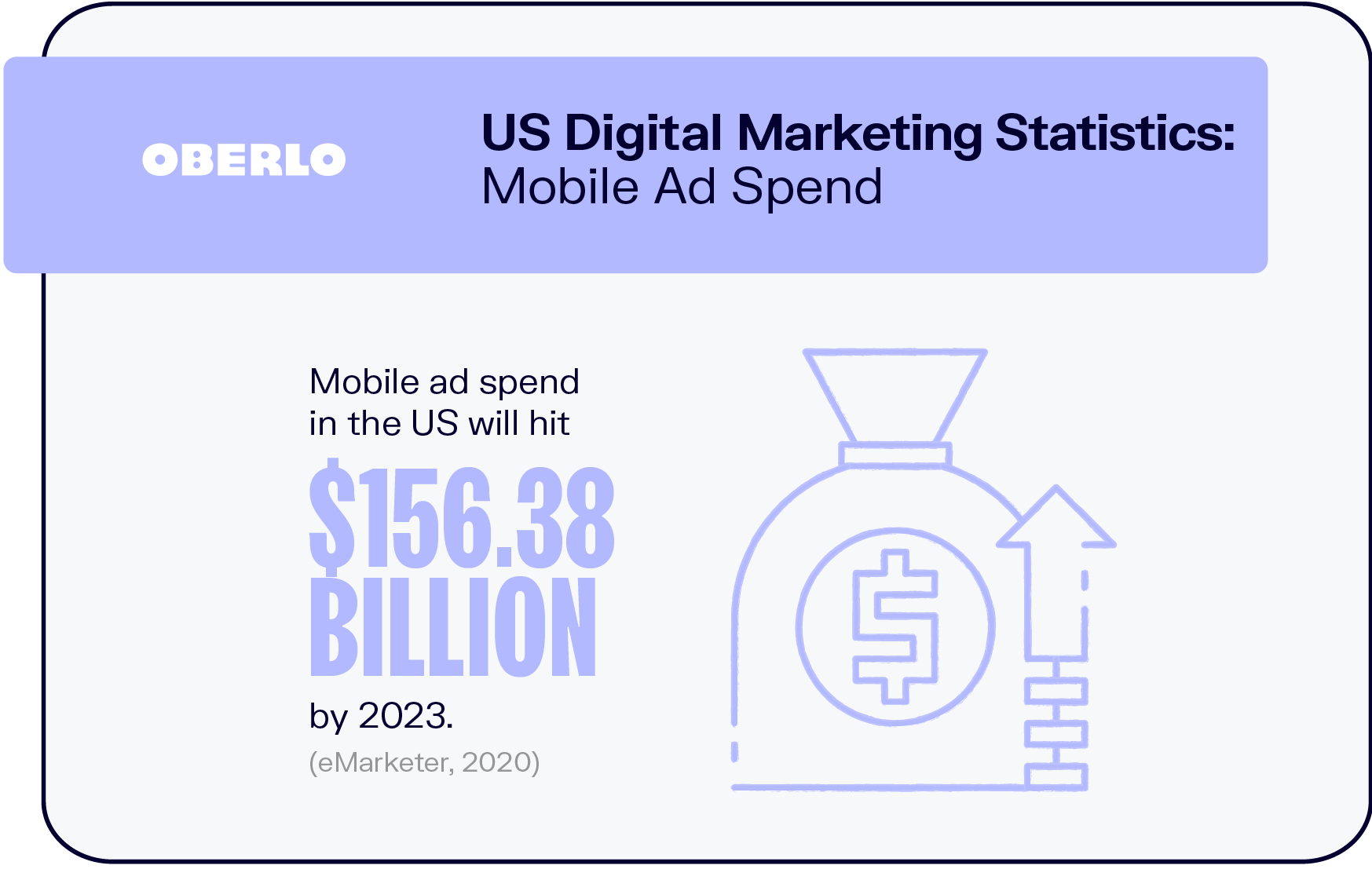 US Digital Marketing Statistics: Mobile Ad Spend