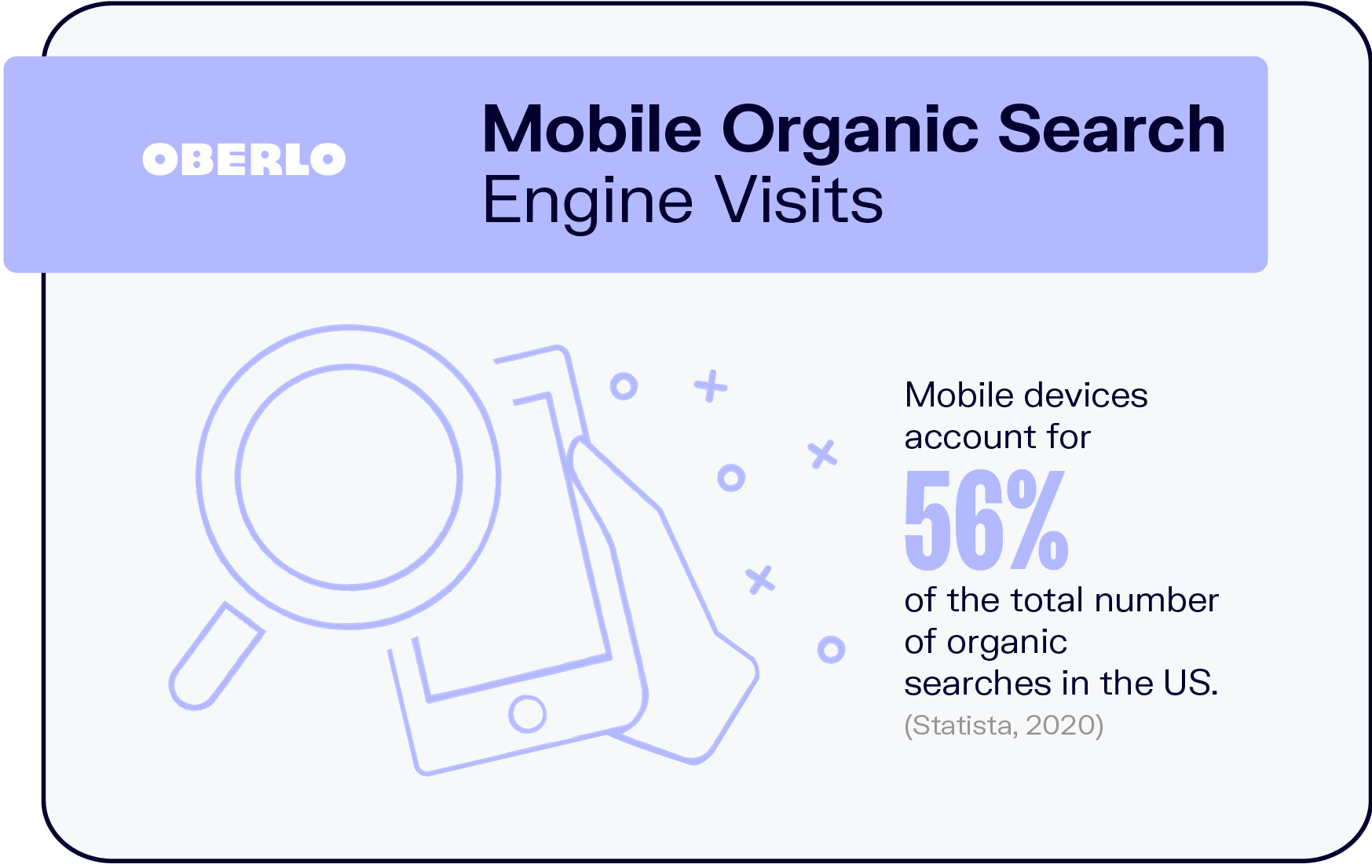 Mobile Organic Search Engine Visits
