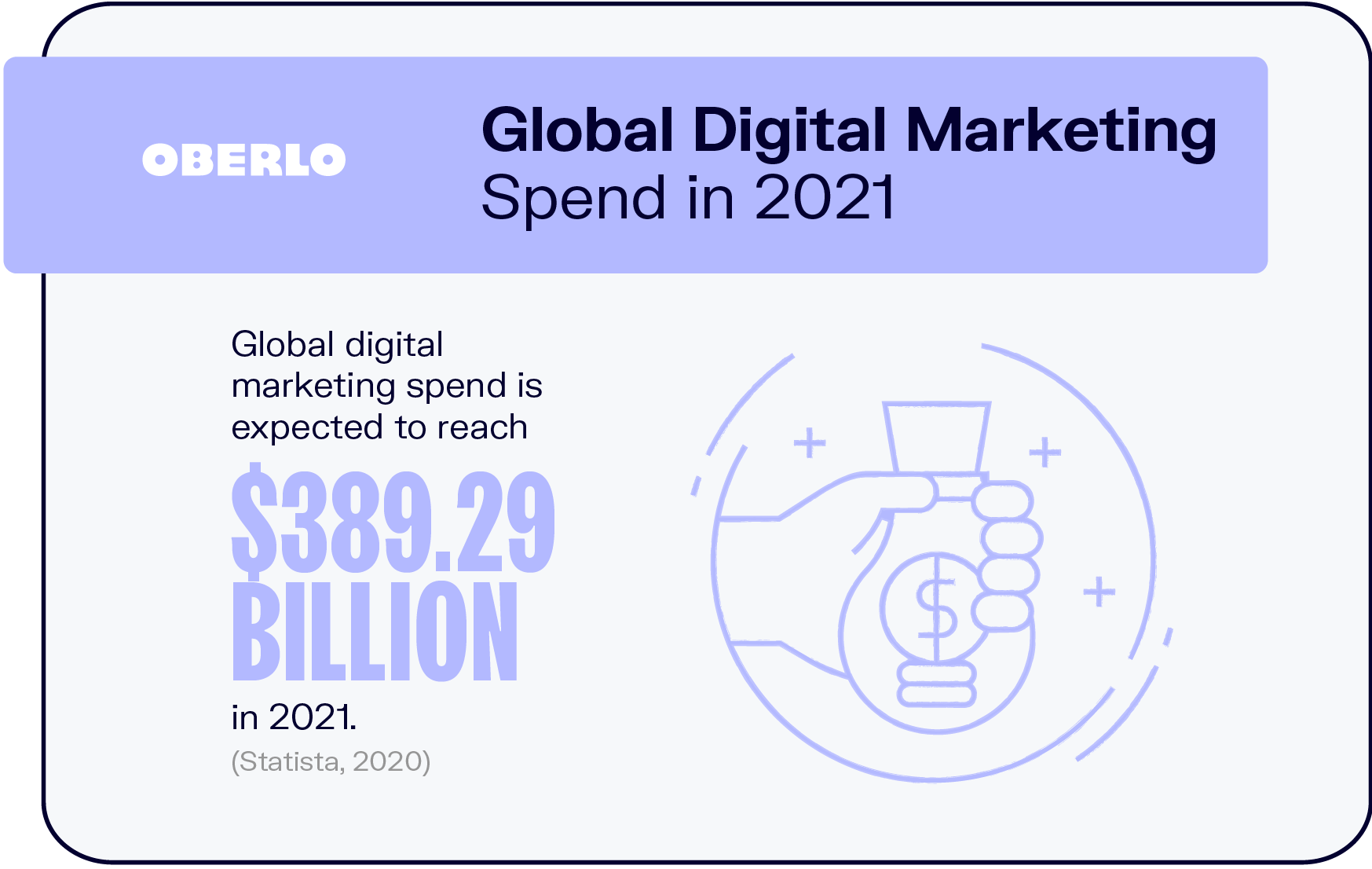 Global Digital Marketing Spend in 2021