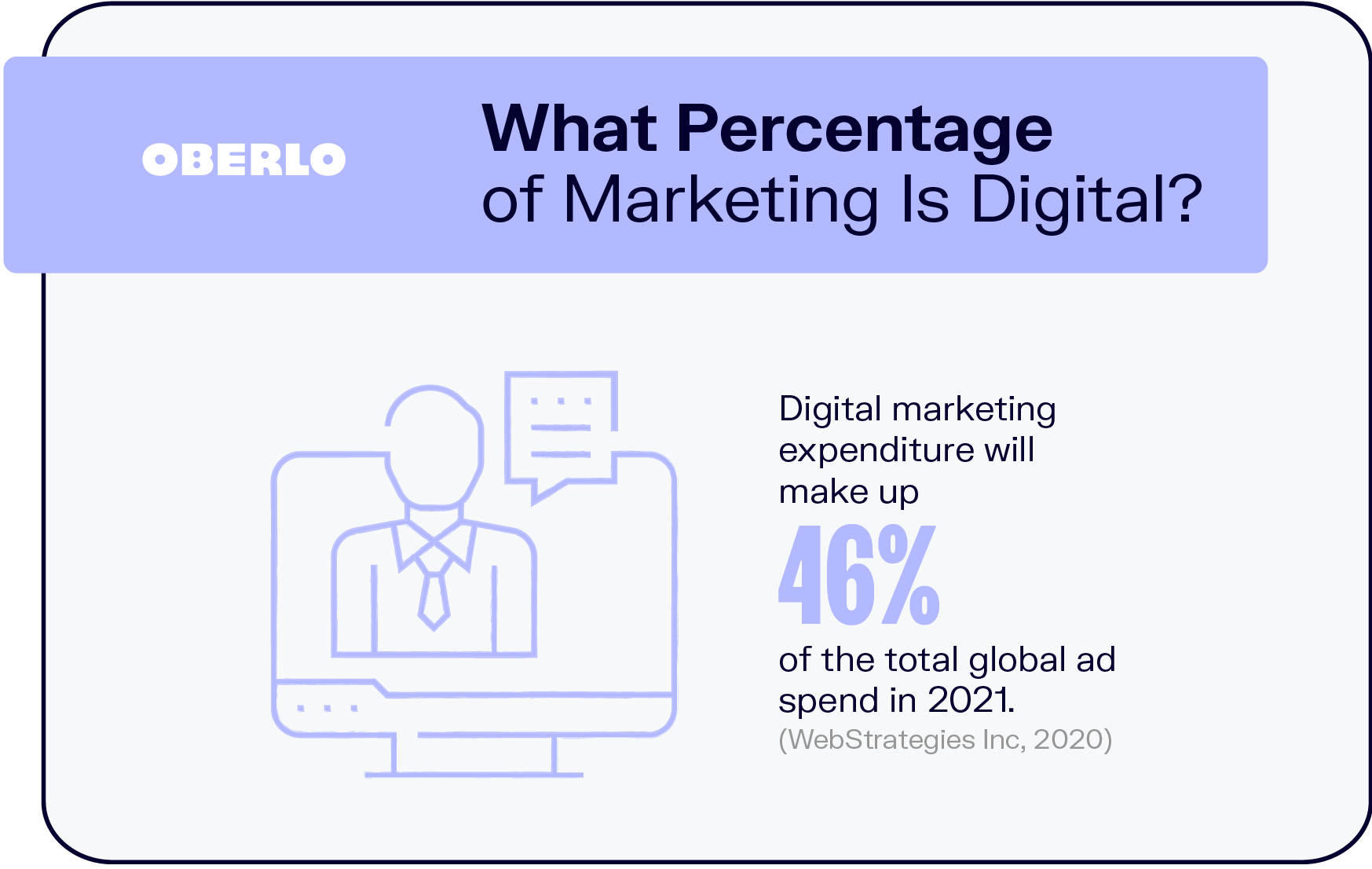 What Percentage of Marketing Is Digital?