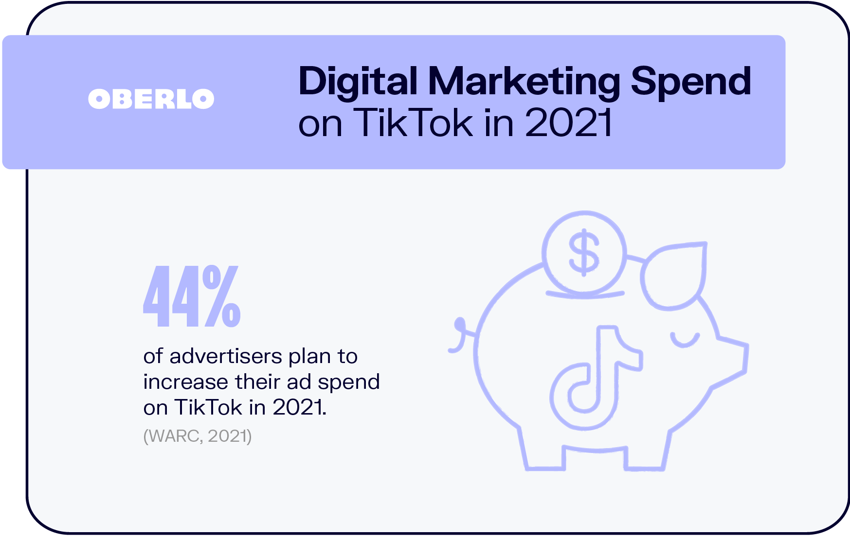 Digital Marketing Spend on TikTok in 2021