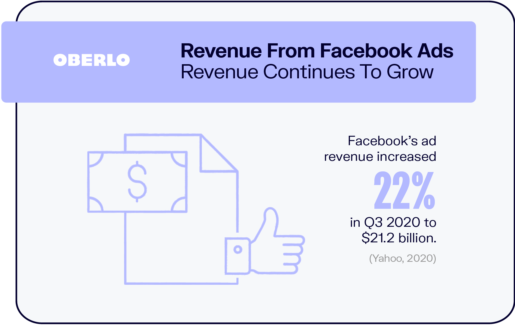 Revenue From Facebook Ads Revenue Continues To Grow