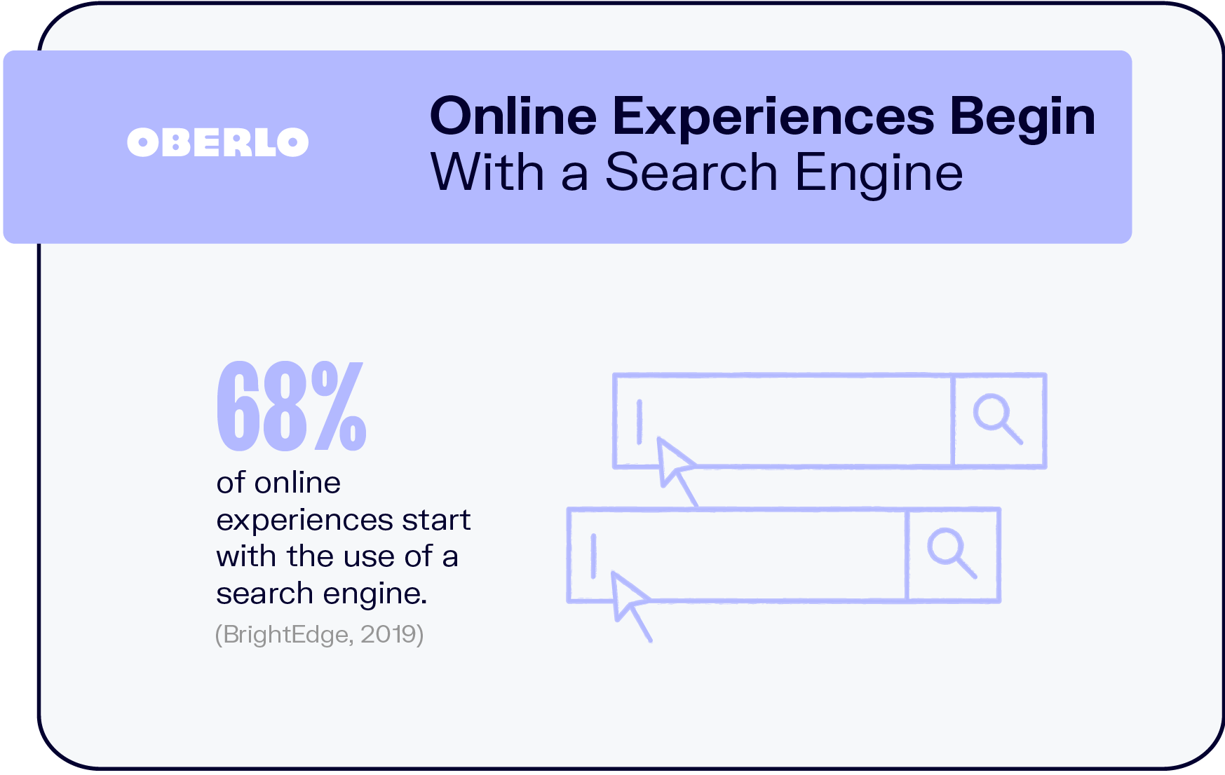 Online Experiences Begin With a Search Engine
