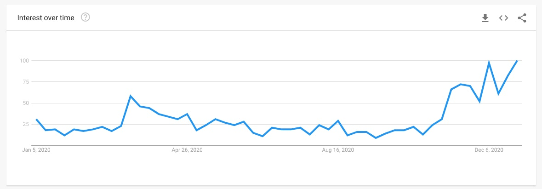 scacchiera google trend