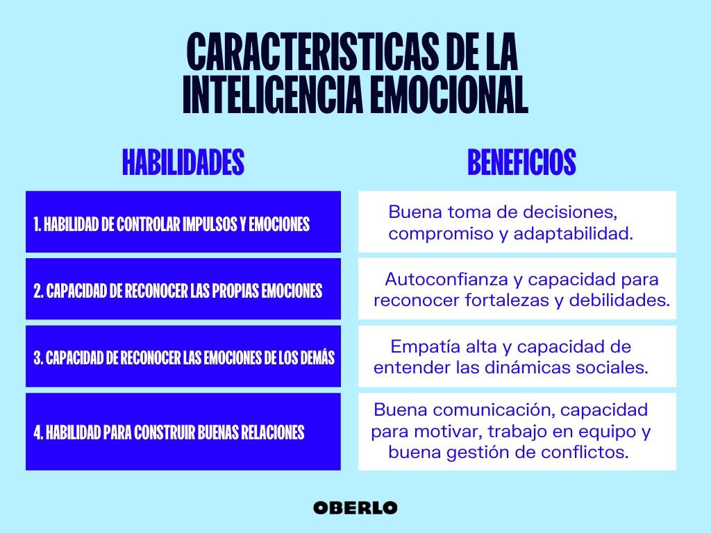 inteligencia emocional caracteristicas