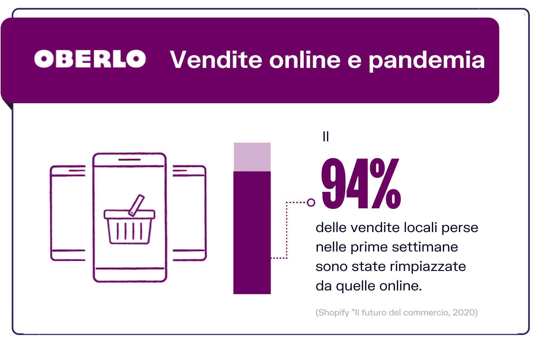 vendite online pandemia stat