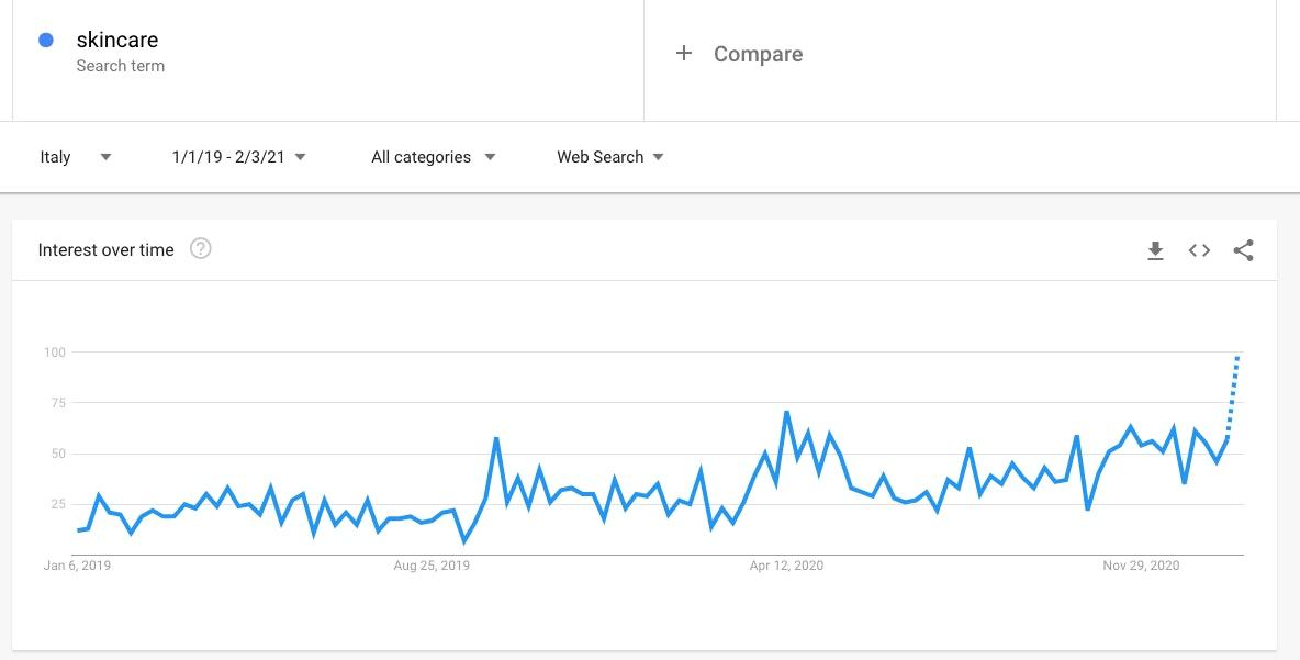 Google Trends: Skincare