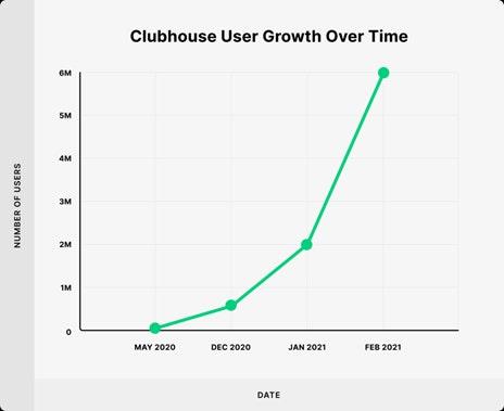Crescimento do Clubhouse
