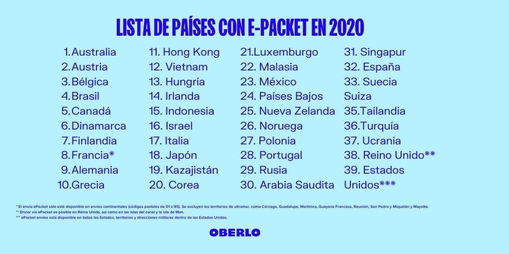 ¿Qué países tienen envío con ePacket?