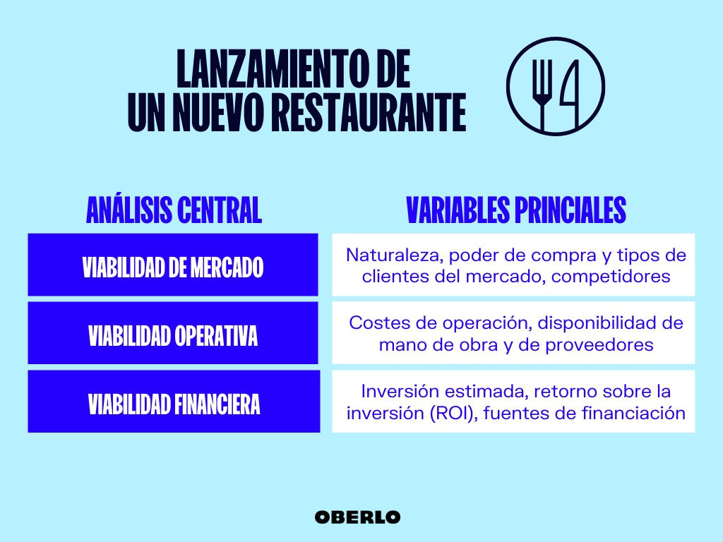 viabilidad de un proyecto ejemplo de restaurante