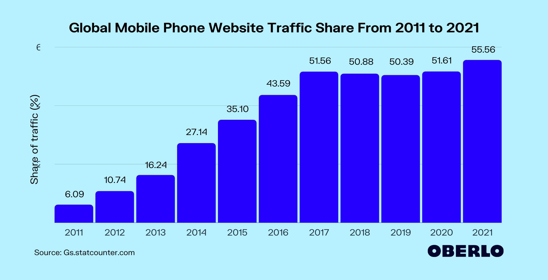What Percentage of Internet Traffic Is Mobile?