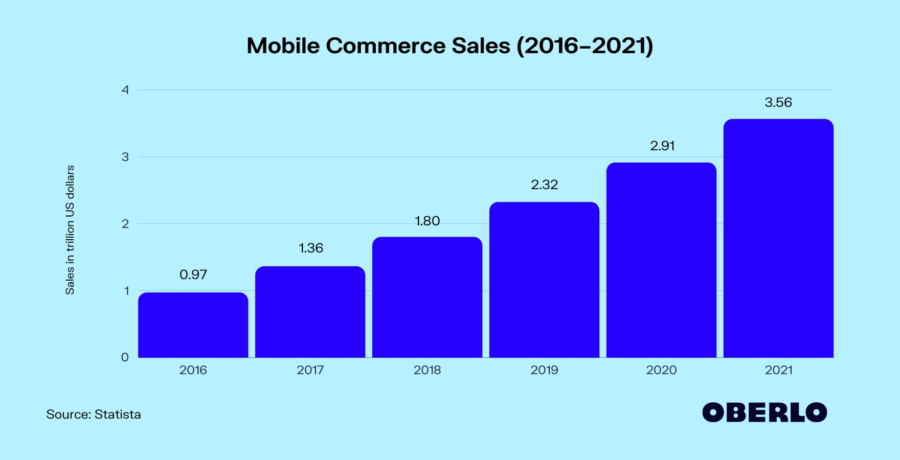 Mobile Commerce Sales in 2021