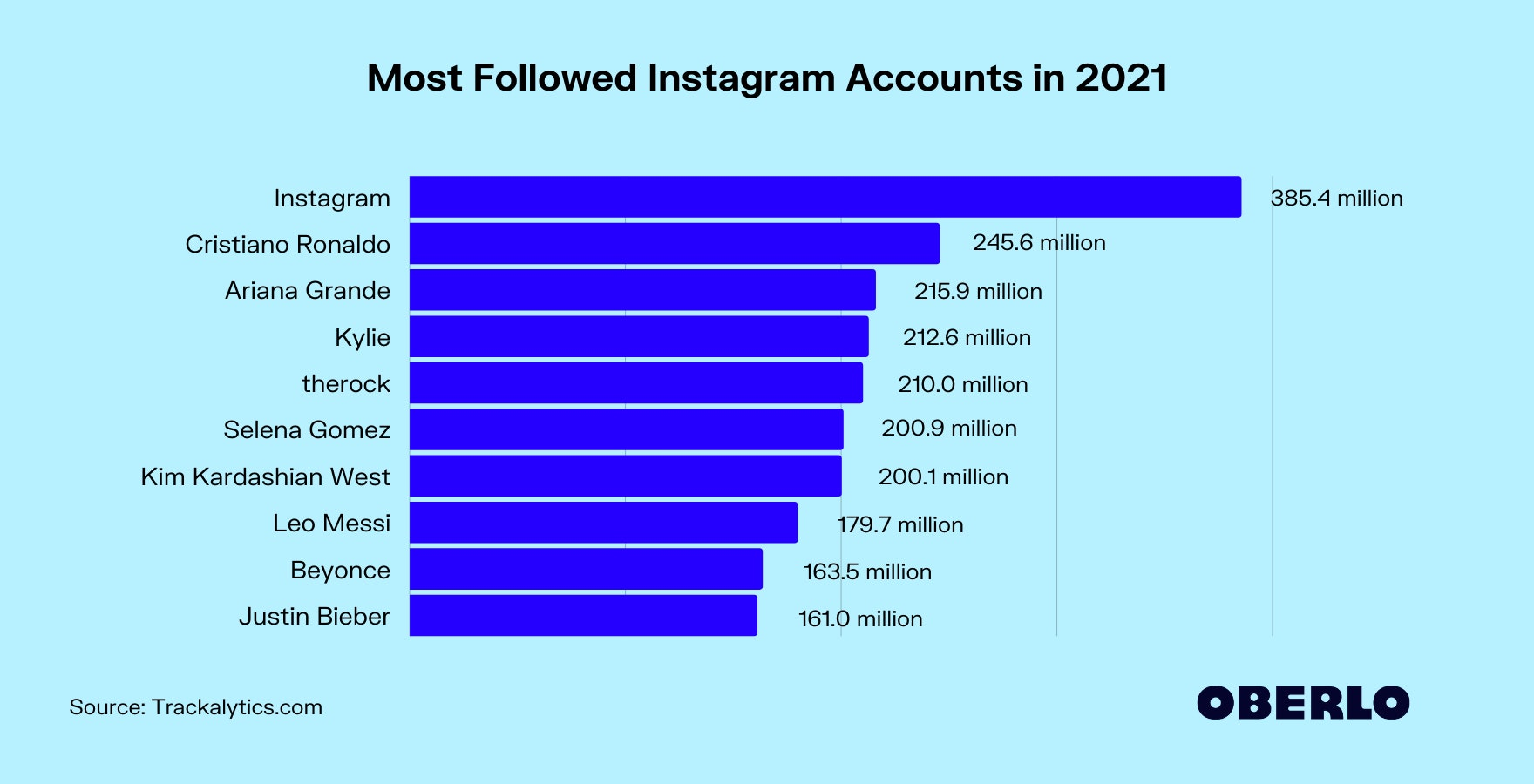 Who Has the Most Followers on Instagram in 2021?