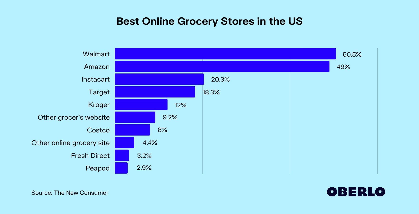 Best Online Grocery Stores in the US