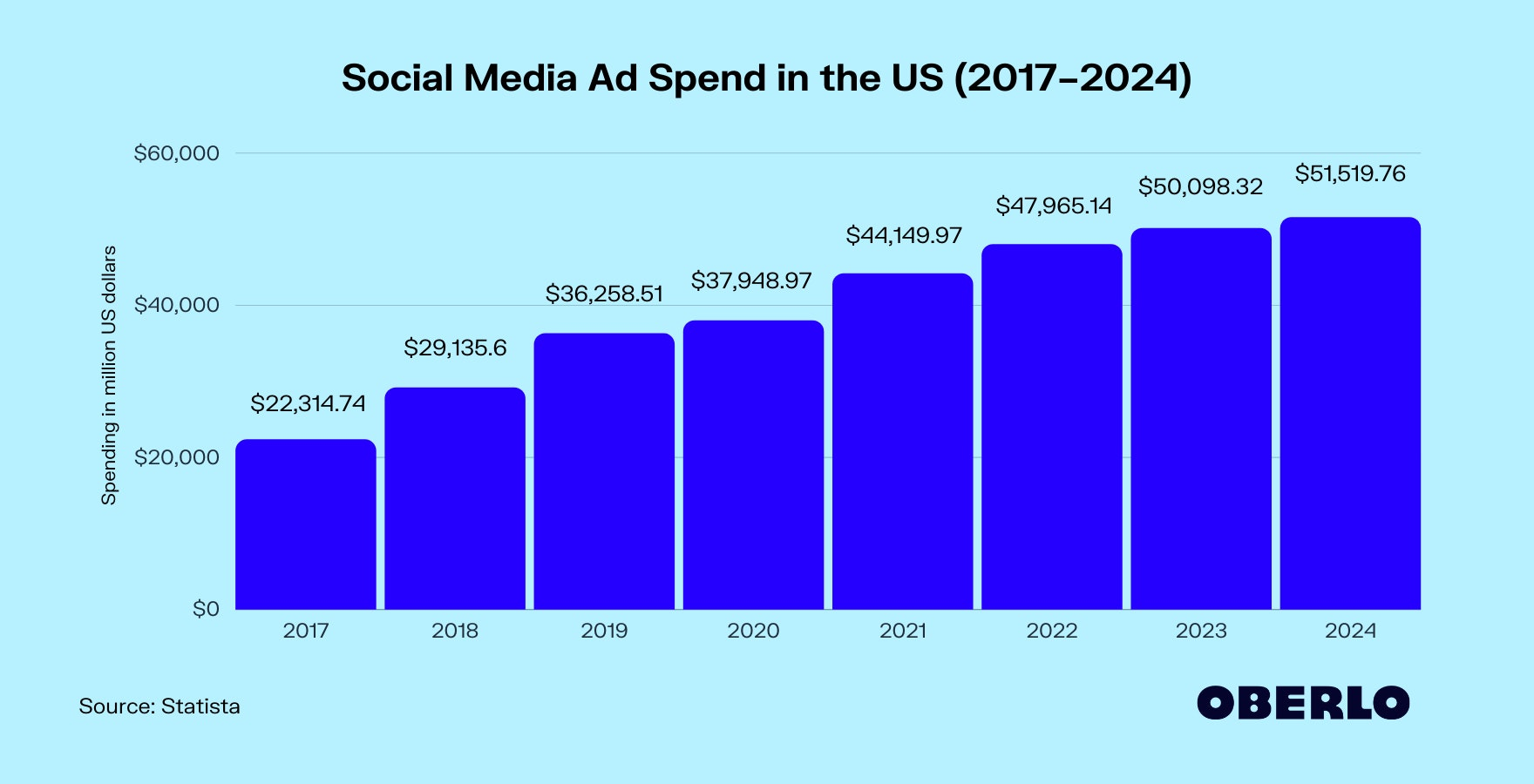 Social Media Ad Spend in the US (2017–2024)