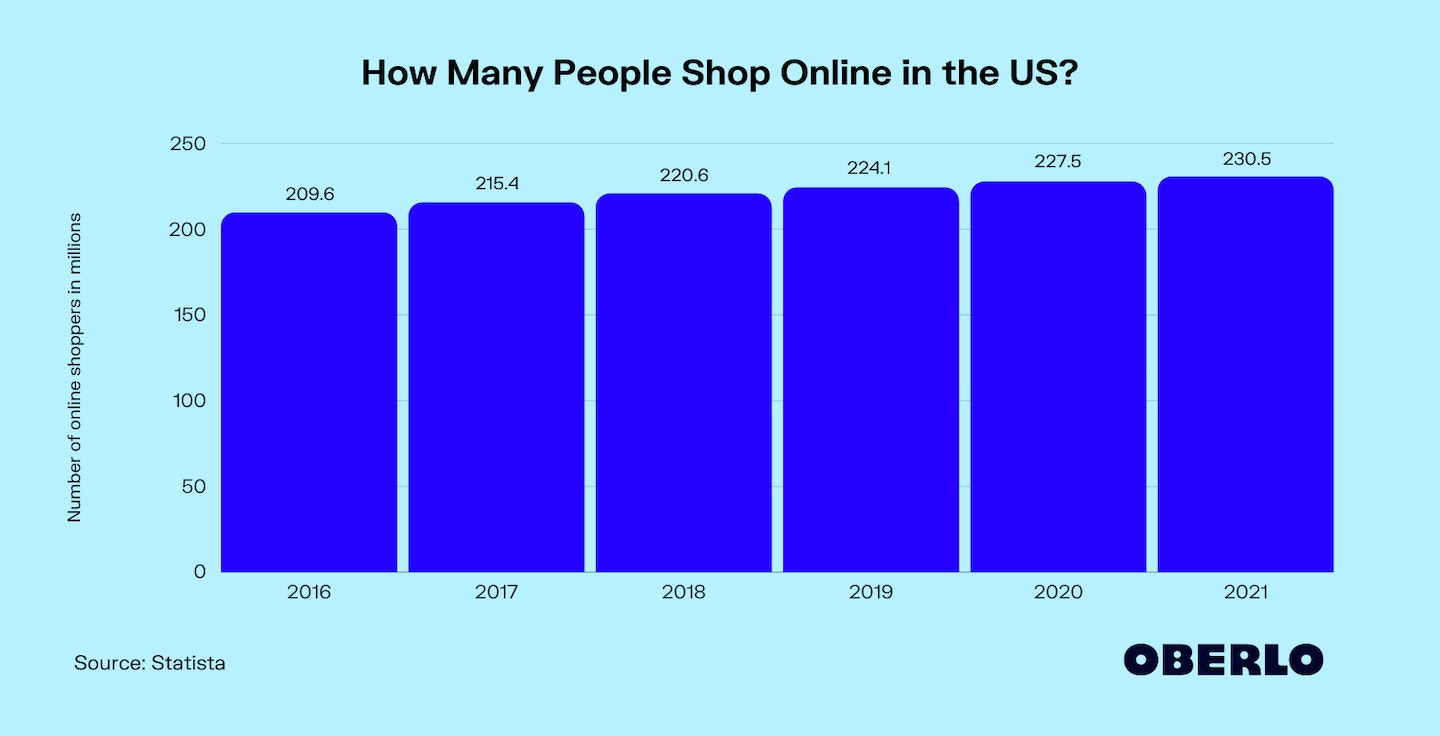 How Many People Shop Online in the US?
