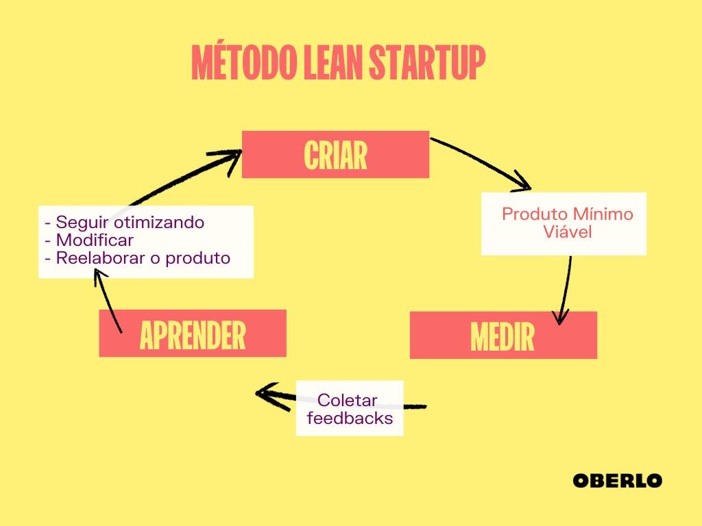 Lean startup: o que é