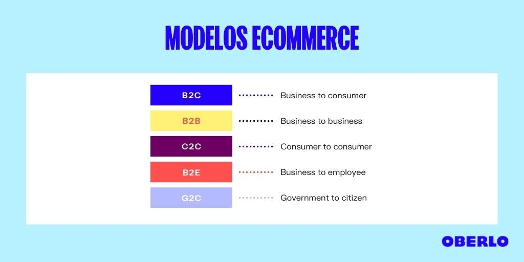 tipos de ecommerce - modelo de mercado electronico
