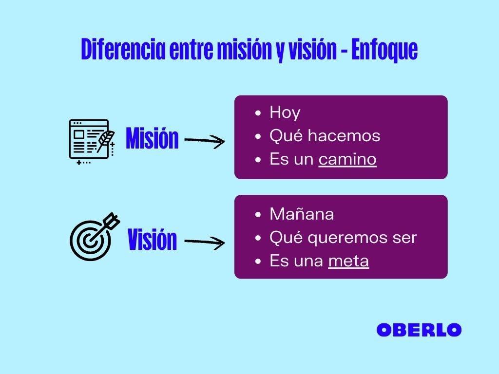 Diferencia entre misión y visión - Enfoque