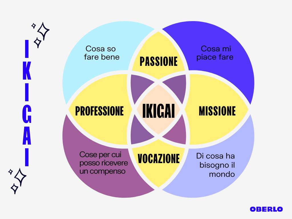 ikigai - trova il senso della vita
