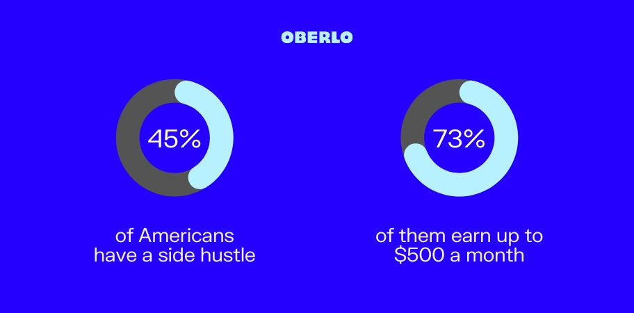Statistics on side hustles in the US