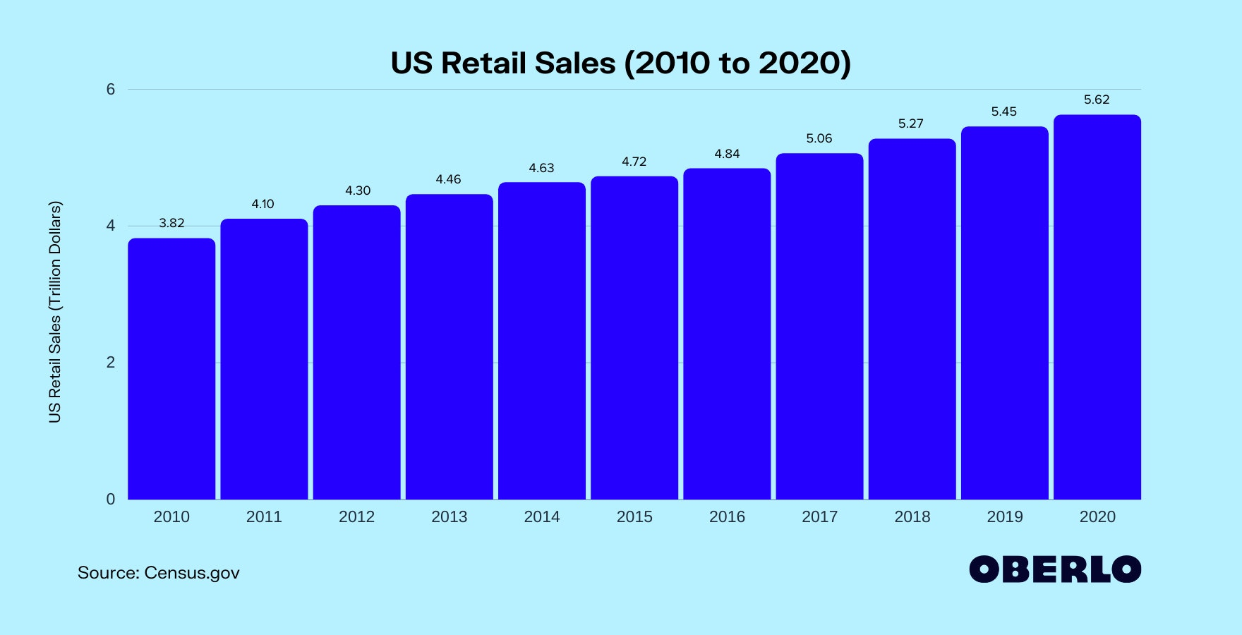 US Retail Sales (2010 to 2020)