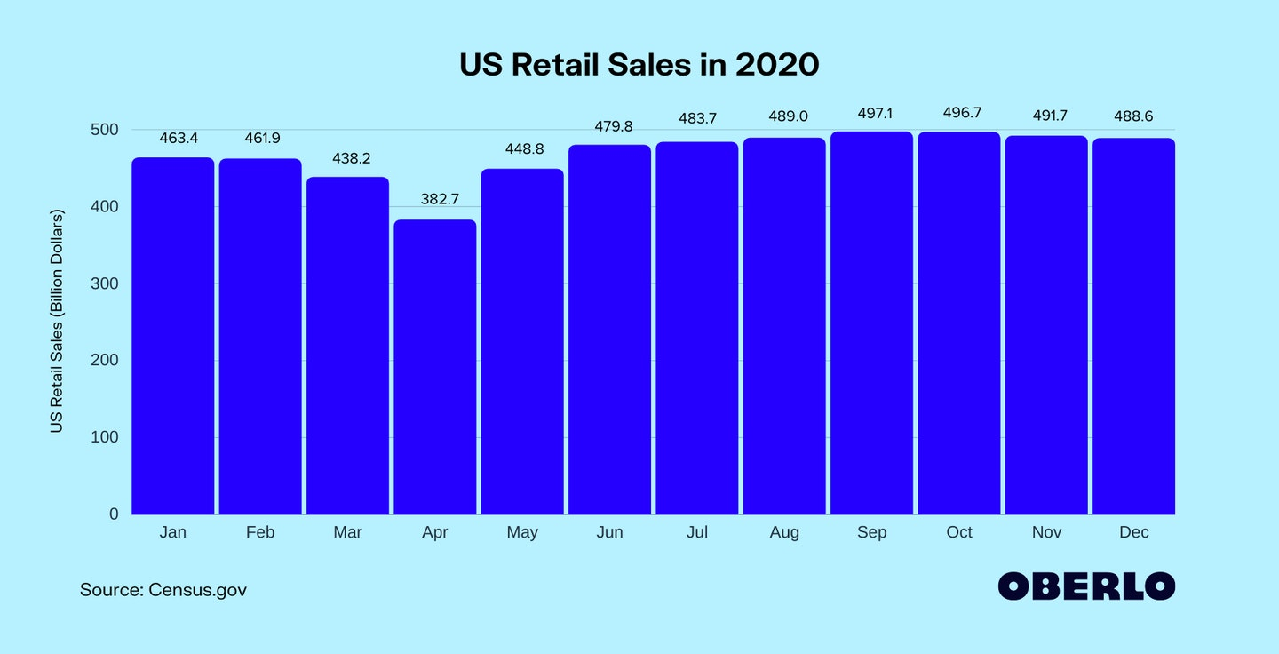 US Retail Sales in 2020
