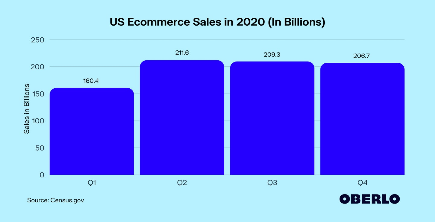 US Ecommerce Sales in 2020 (In Billions)