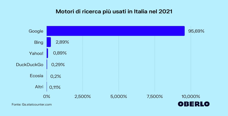 Motori di ricerca Italia 2021