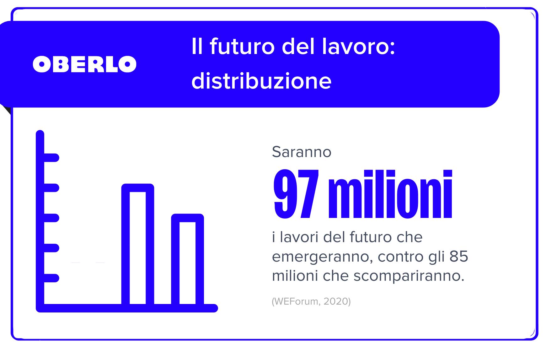 statistiche lavoro del futuro