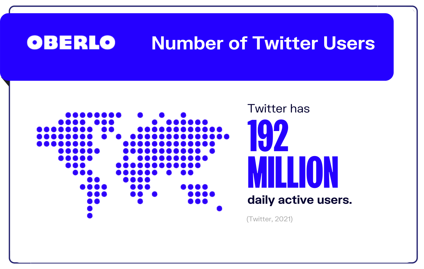 Number of Twitter users graphic
