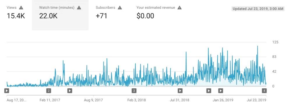 Rapport rémunération YouTube
