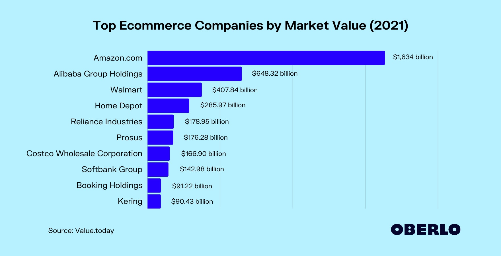 Chart of Top Ecommerce Companies by Market Value (2021)