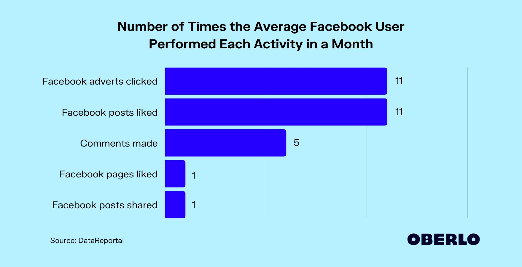 Chart detailing the top uses of Facebook