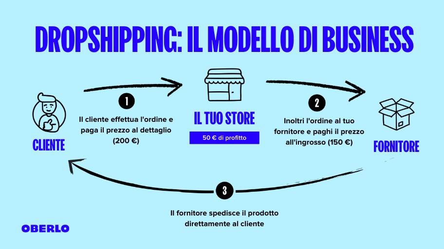 dropshipping modello di business