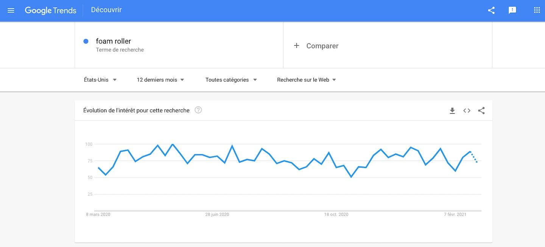 Google trends recherche produits
