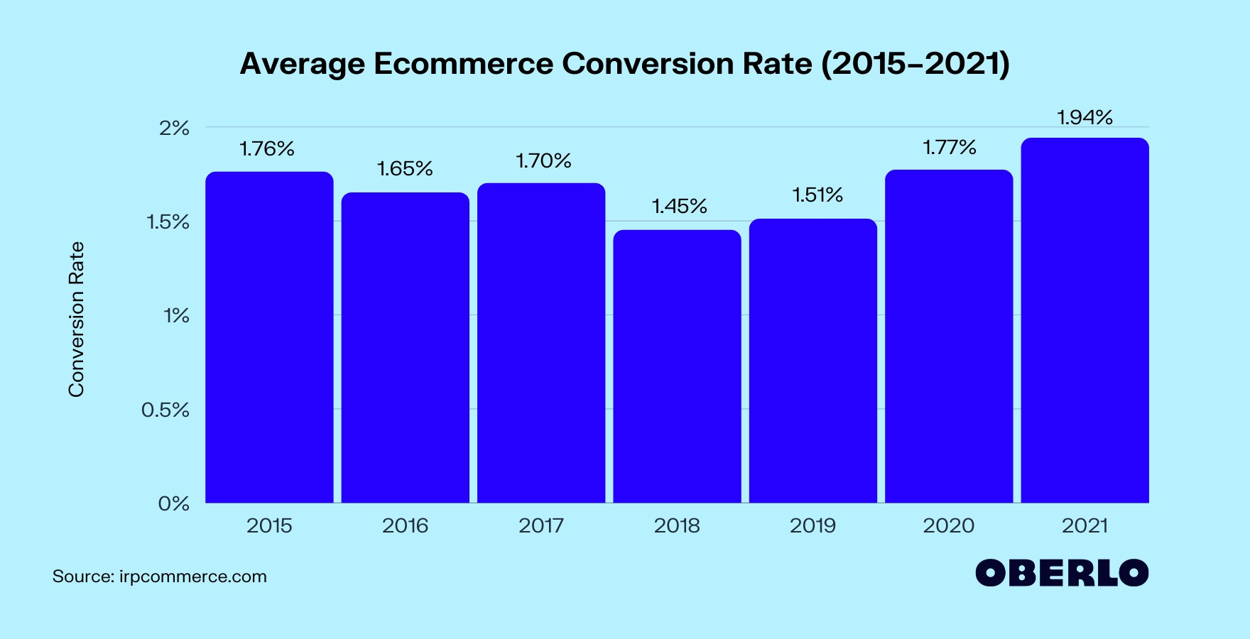 Chart for Average Ecommerce Conversion Rate (2015–2021)