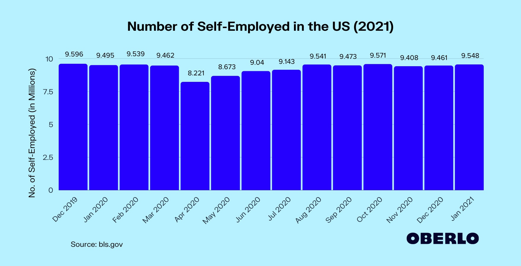 Chart of How Many Americans Are Self-Employed in 2021